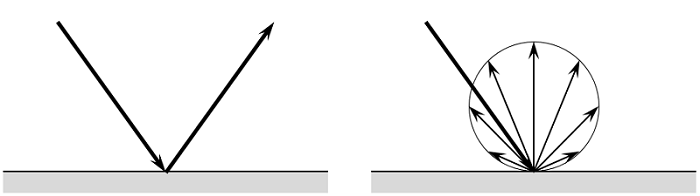 Schematic of specular and diffuse reflection.