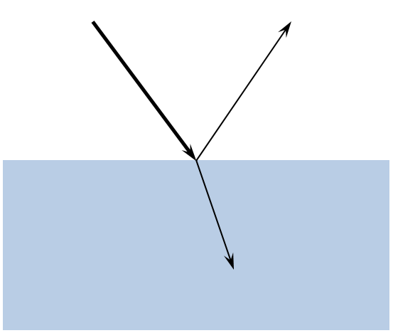 Image showing the refraction and reflection of a ray of light.