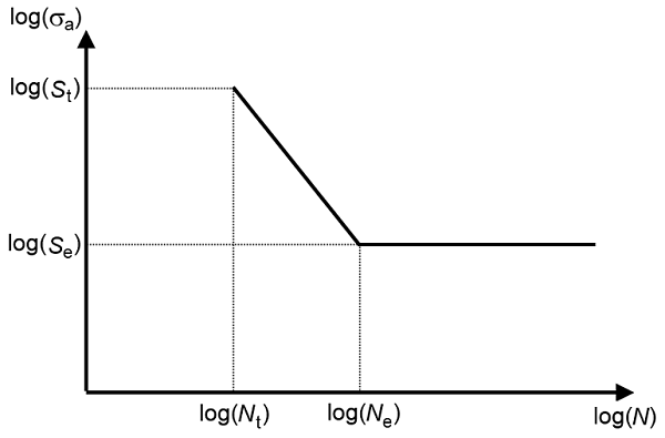 Schematic of the S-N curve model.