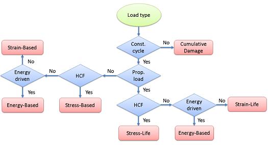 Selecting a fatigue model - small