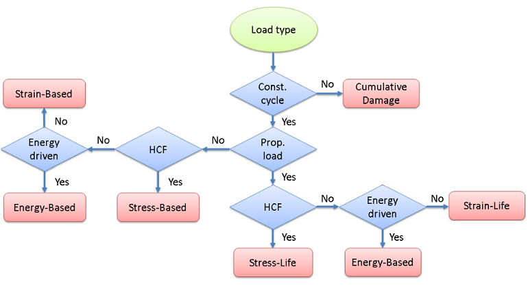 Diagram for selecting a fatigue model for simulations.