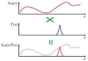 Test function sampling