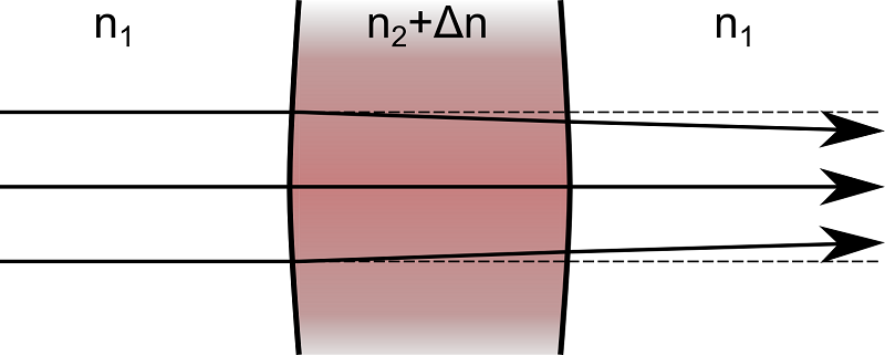 An image depicting thermal lensing.