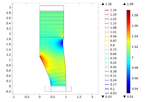 A model highlighting mean-flow velocity potential and density.