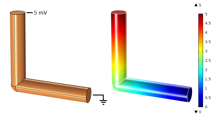 Images depicting a model of a bent copper wire and its electric potential distribution.