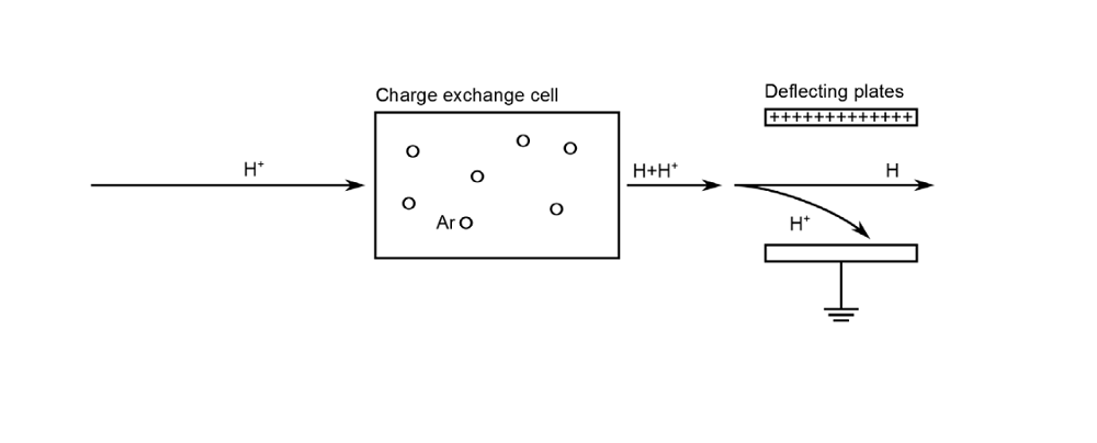 A diagram highlighting the charge exchange cell neutralization process.