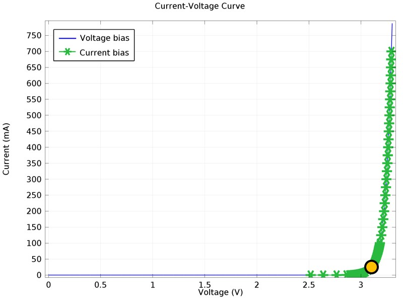 The device's current-voltage curve highlights LED efficiency.