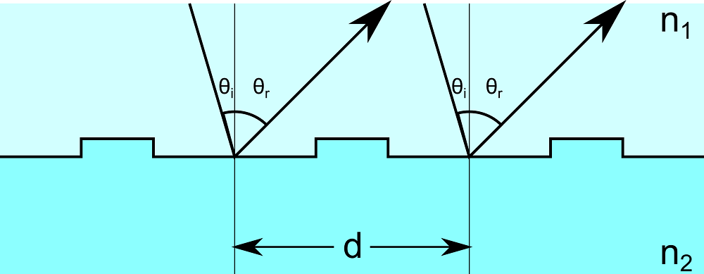 A schematic showing diffraction grating.