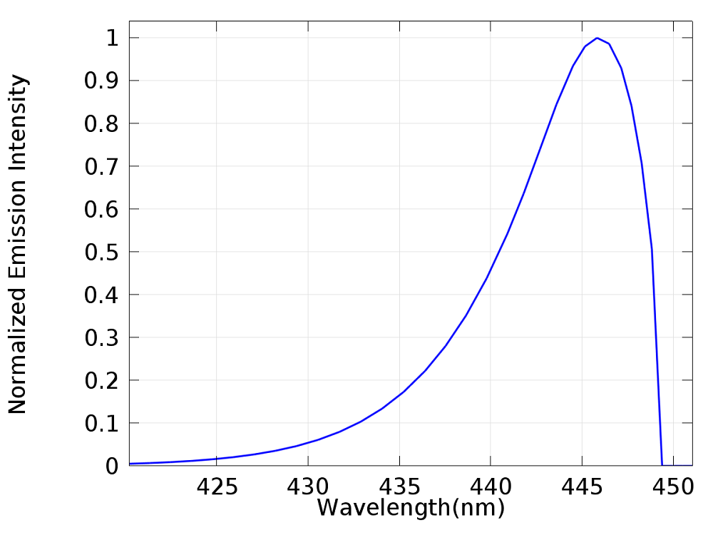 A graph highlighting the calculated electroluminescence spectrum.