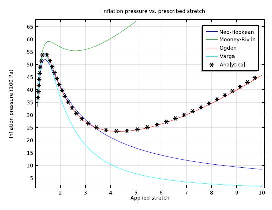A plot depicting inflation pressure.