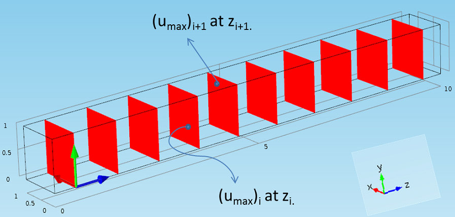 Different field maximum values on parallel sections.