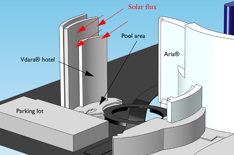 Solar flux incident on the hotel.