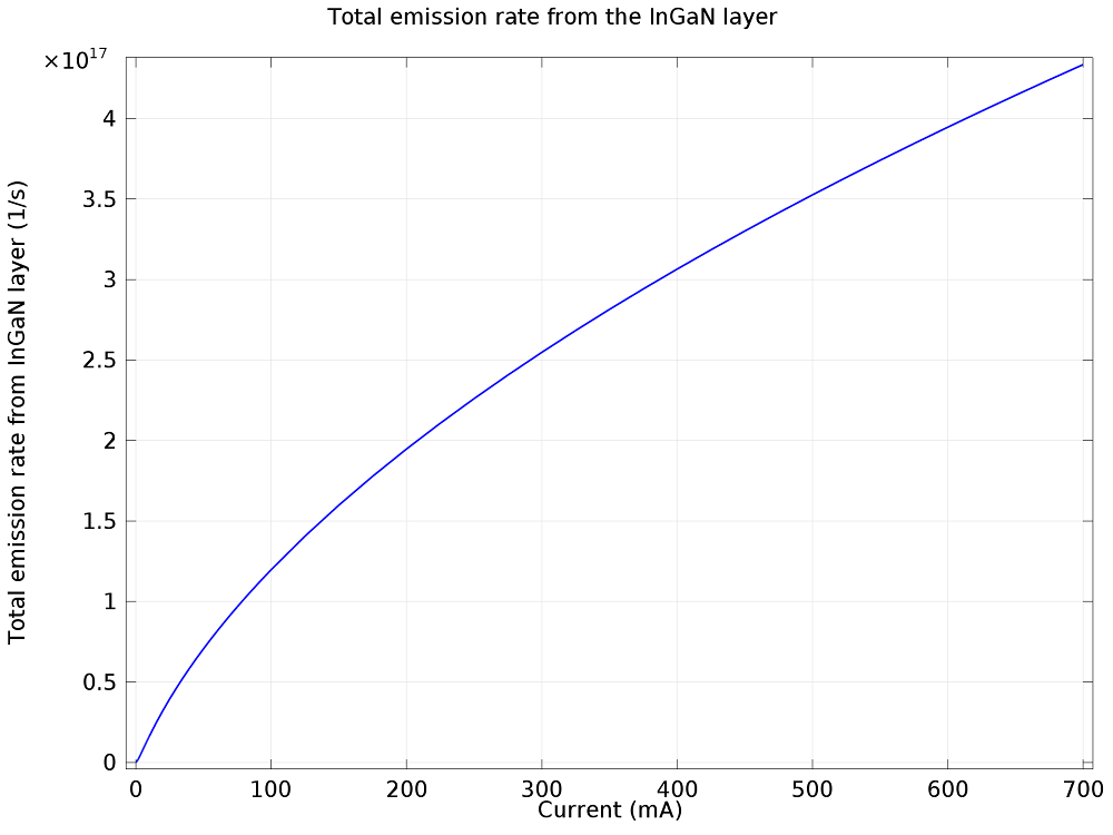 Plot of the total rate of photon emission from the InGaN layer.