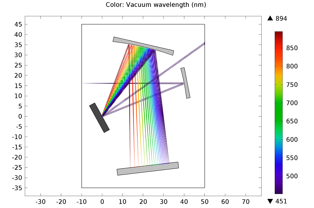 A plot highlighting the paths of rays of varying colors.