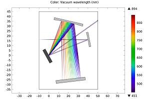Vacuum wavelength plot