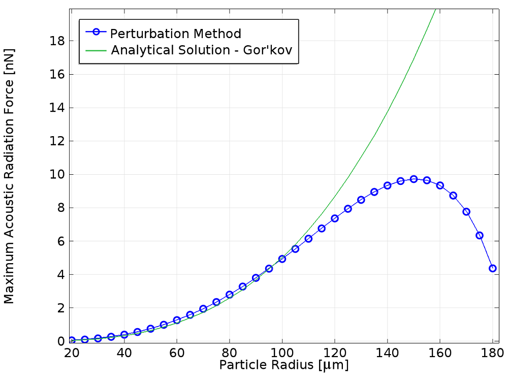 An acoustic radiation force plot.