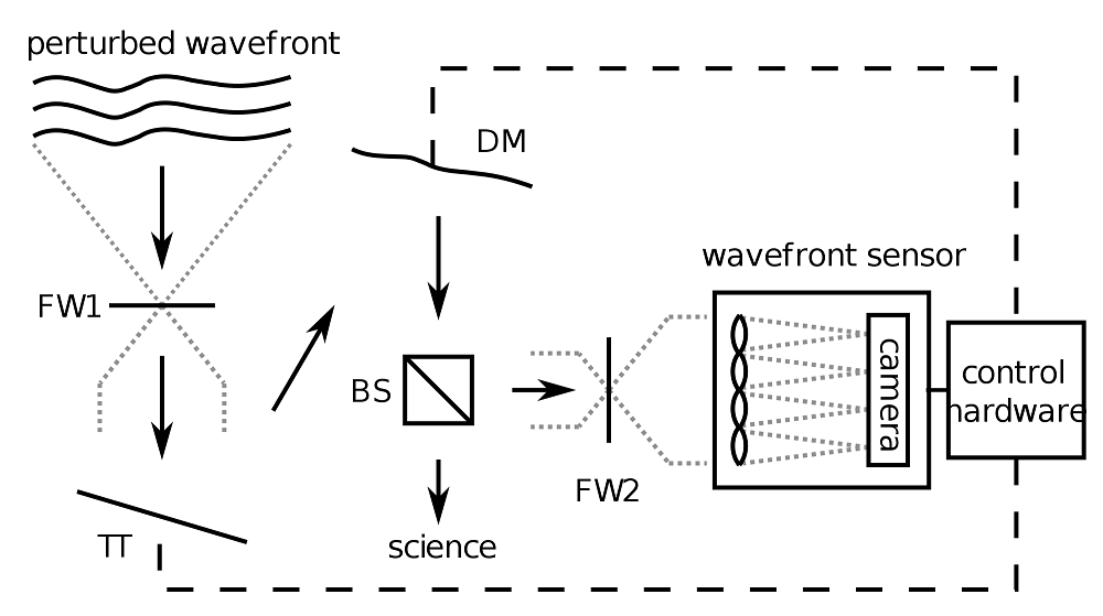 A schematic depicting an adaptive optics system.