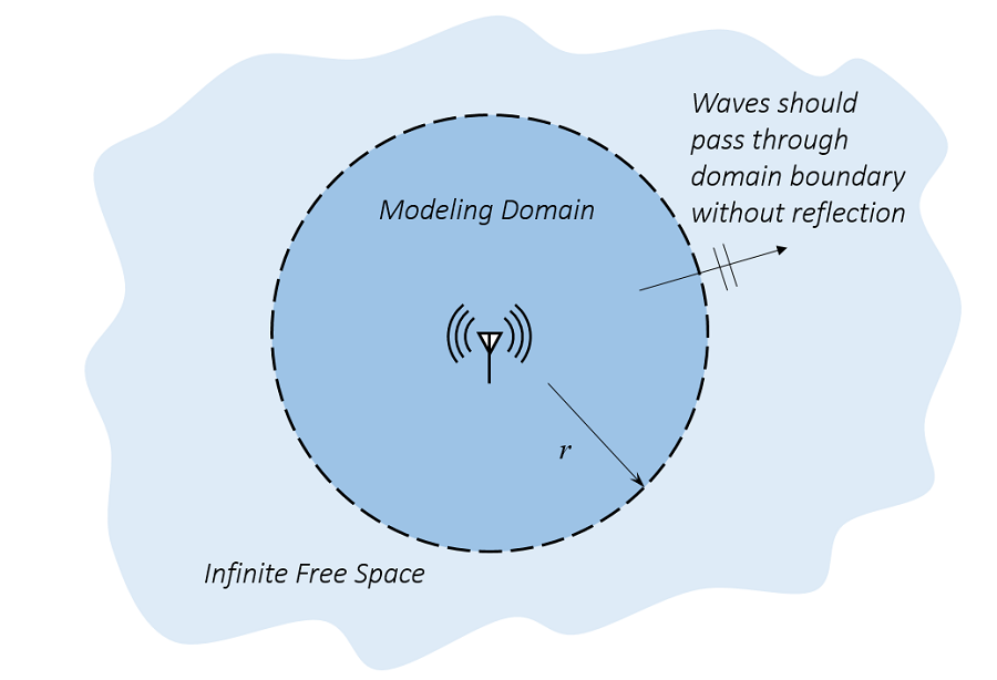 A schematic shows an antenna in infinite free space.
