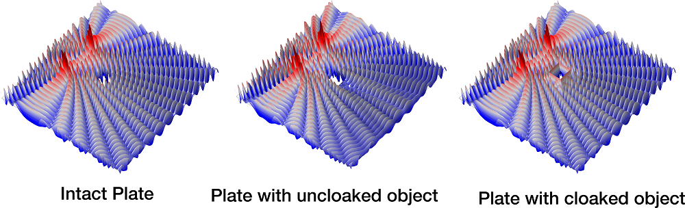 The results of cloaking for flexural waves in elastic plates.