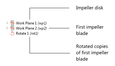 A diagram depicting the geometry sequence used to create the impeller.