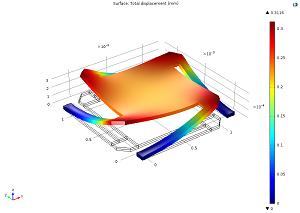 Deformation for aluminum