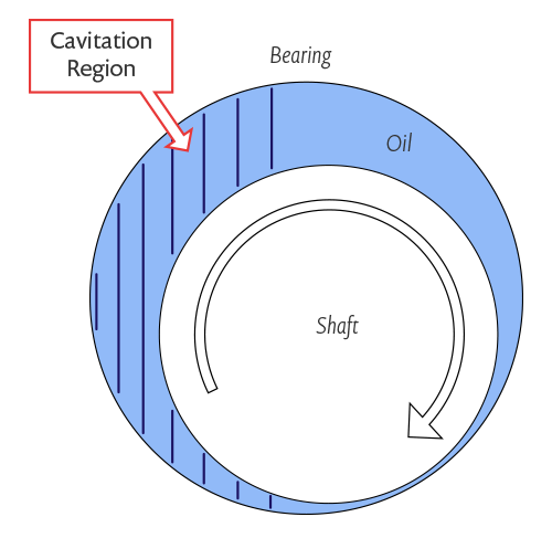 The cavitation region in a journal bearing.