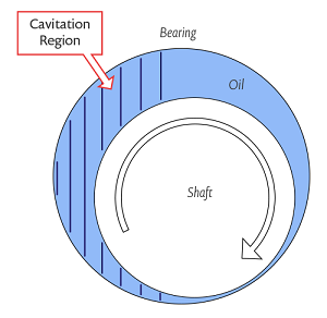 Journal bearing schematic