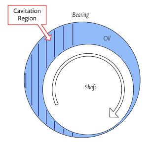 Journal bearing schematic