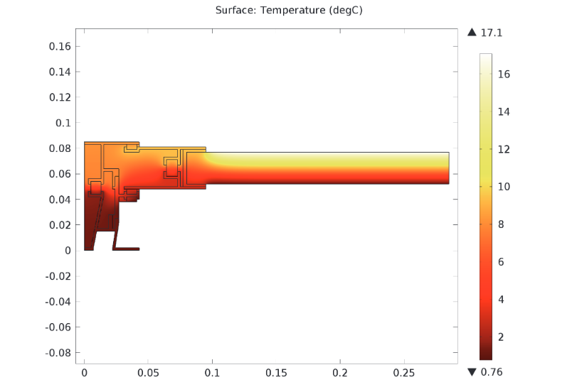 A plot highlighting the temperature distribution.