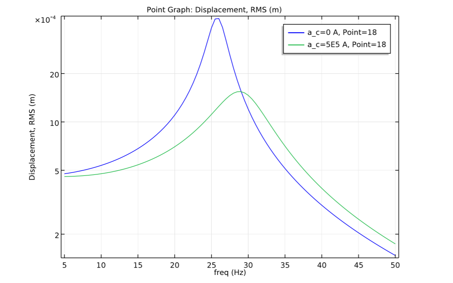 A displacement point graph.