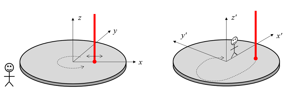 Comparing the observation of a spinning silicon wafer from different coordinate systems.