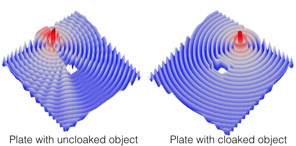 An object without and with cloaking.
