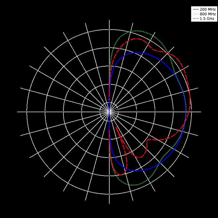 A far-field plot.