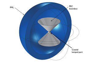 Biconical antenna model