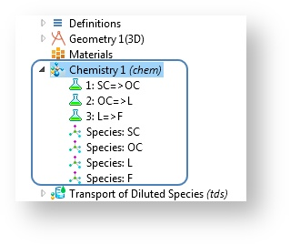 The Chemistry interface in COMSOL Multiphysics.