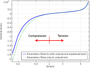 Compression to tension uniaxial response