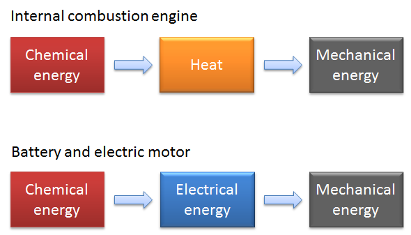 Energy conversion efficiency in different types of vehicles helps account for why car batteries perform poorly in cold weather.