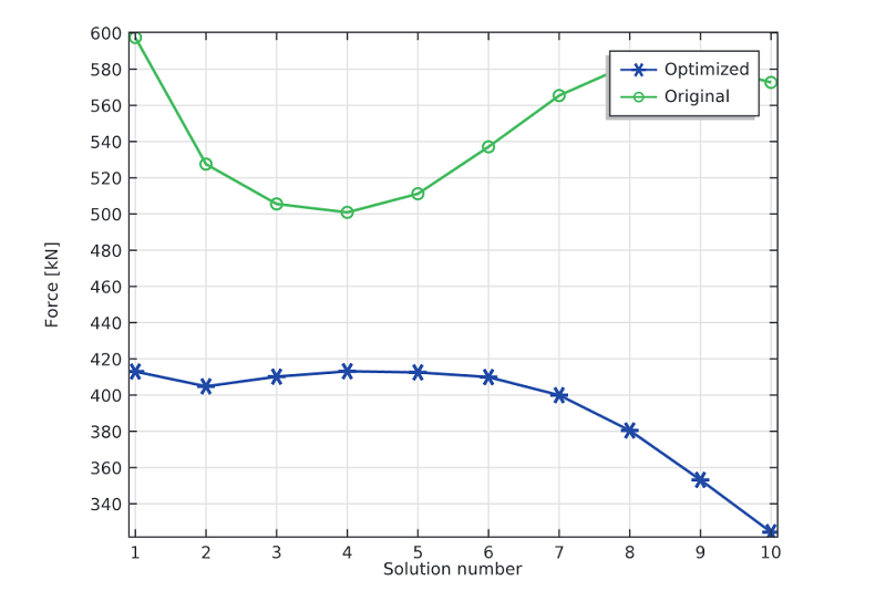 A graph comparing cylinder forces in the optimized and original designs.