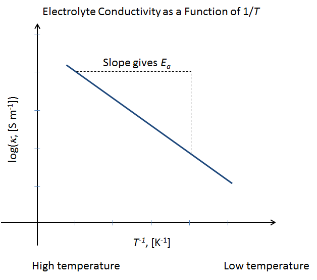 A plot of electrolyte conductivity.