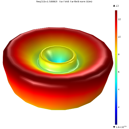 A 3D plot depicting far-field radiation on the antenna's top.