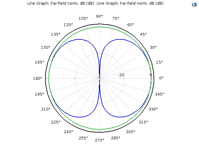 A radiation pattern resembling that of a dipole antenna.