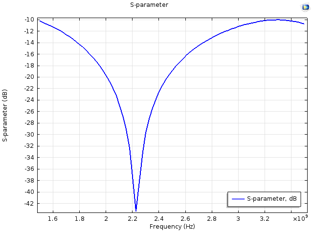 A frequency response plot.