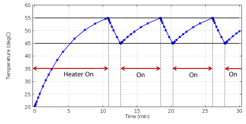 A plot illustrating how the heater switches on and off to maintain the sensor temperature between the setpoints.