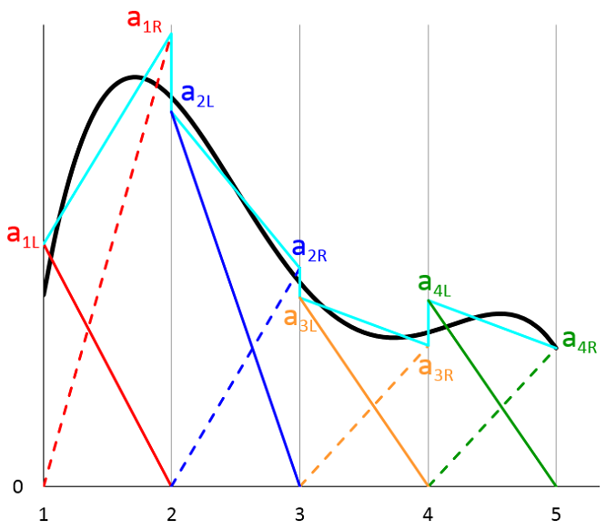 A graph illustrating the approximation of multiple functions.