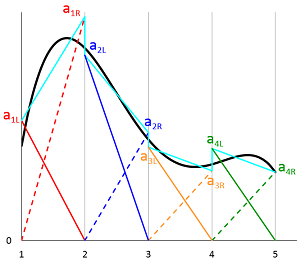 Multiple function graph