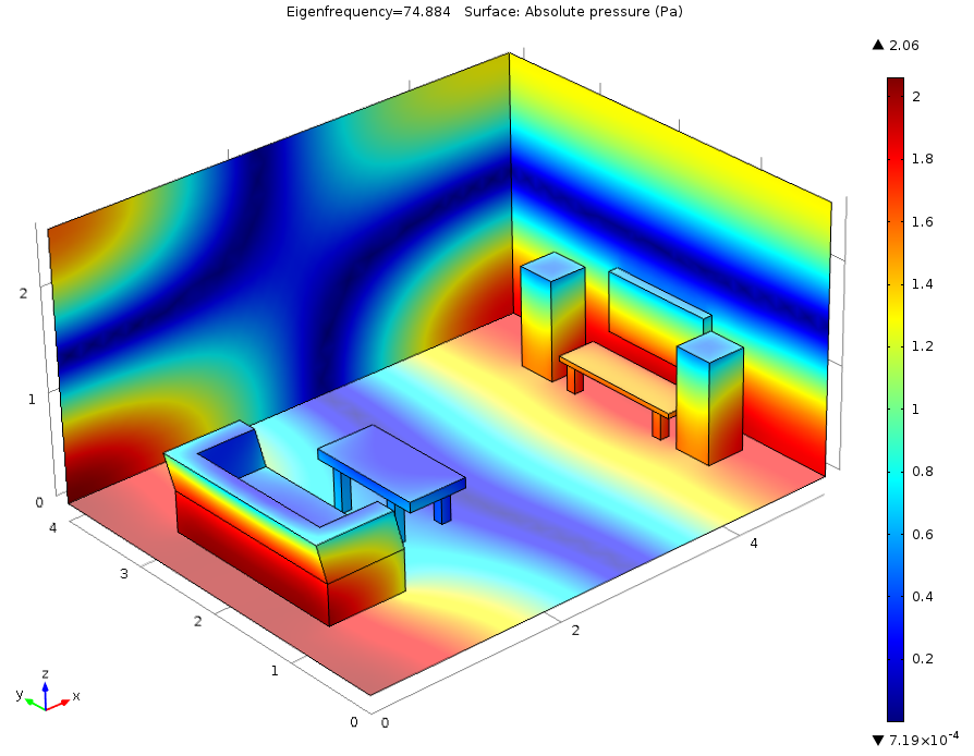 A model depicting pressure distribution within a small room.