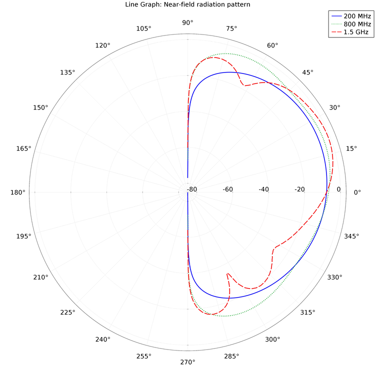 A diagram showing the near-field radiation pattern.