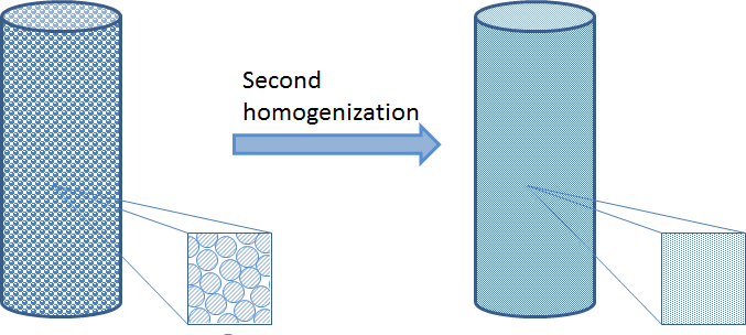 A second homogenization describes the detailed geometry of a fixed bed.
