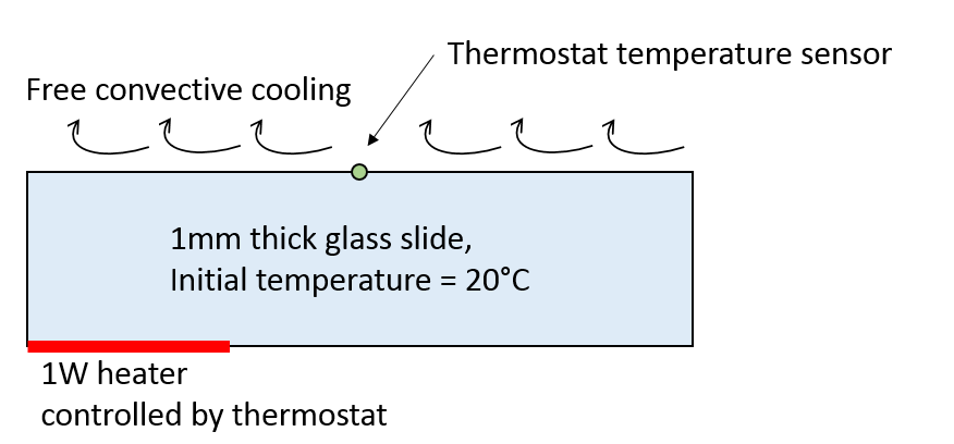 A schematic of a thermal system.