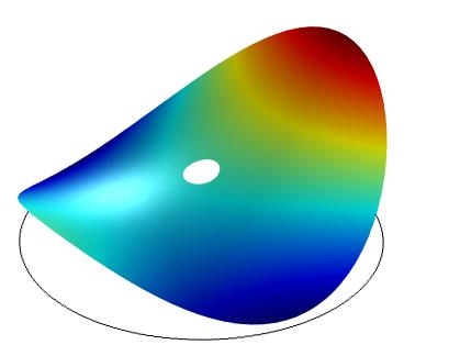 模型显示了计算得到的数据的最佳拟合表面。